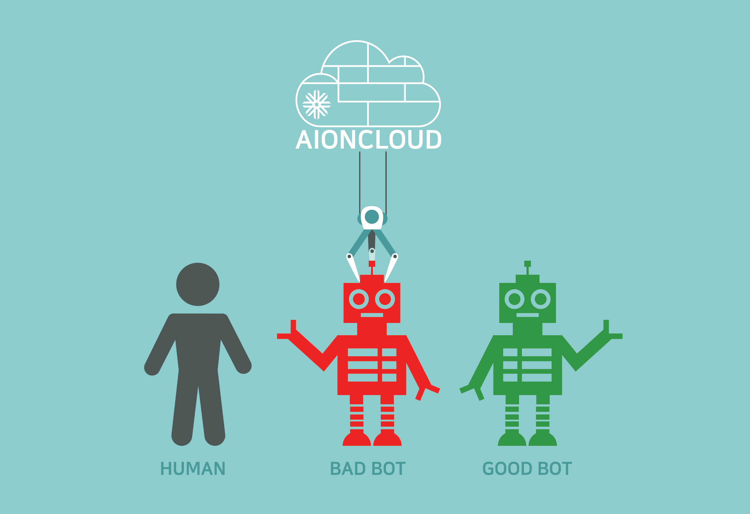 How to block Malicious Bot - AIONCLOUD
